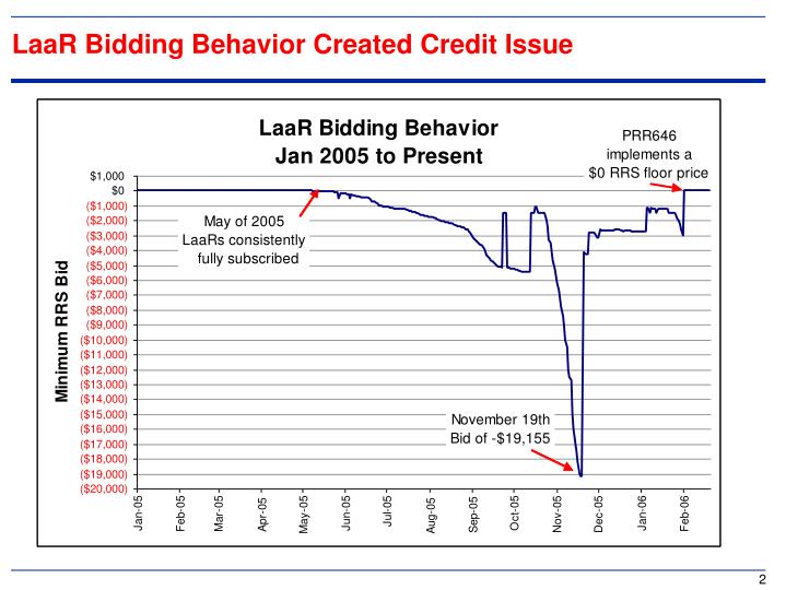 Laar bidding behavior created credit issue