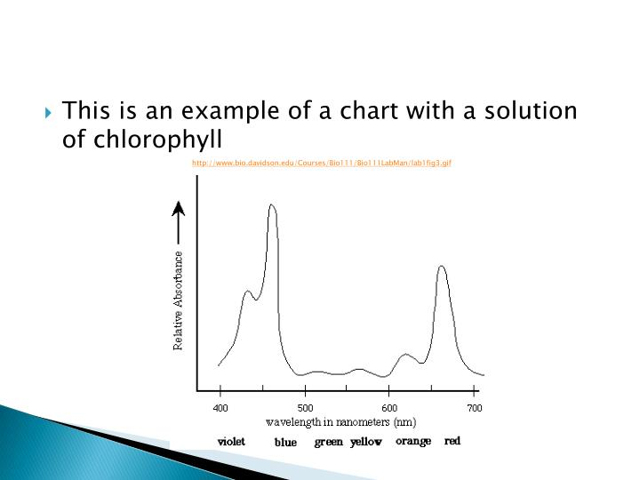 This is an example of a chart with a solution of chlorophyll