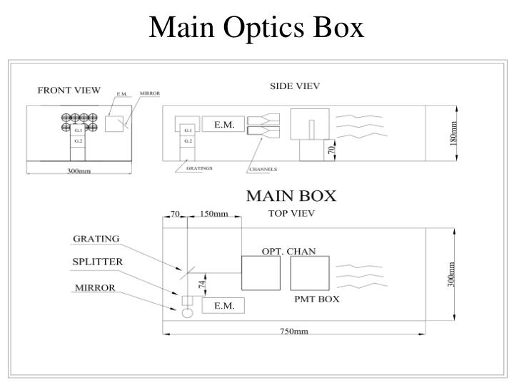 Main Optics Box