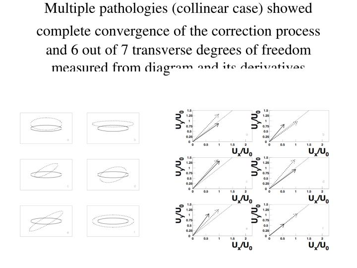 Multiple pathologies (collinear case) showed complete convergence of the correction process