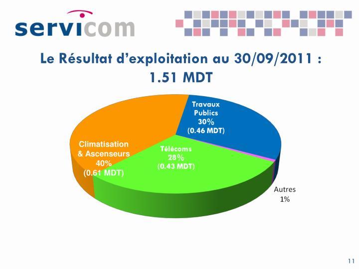 Le Résultat d'exploitation au 30/09/2011 : 1.51 MDT