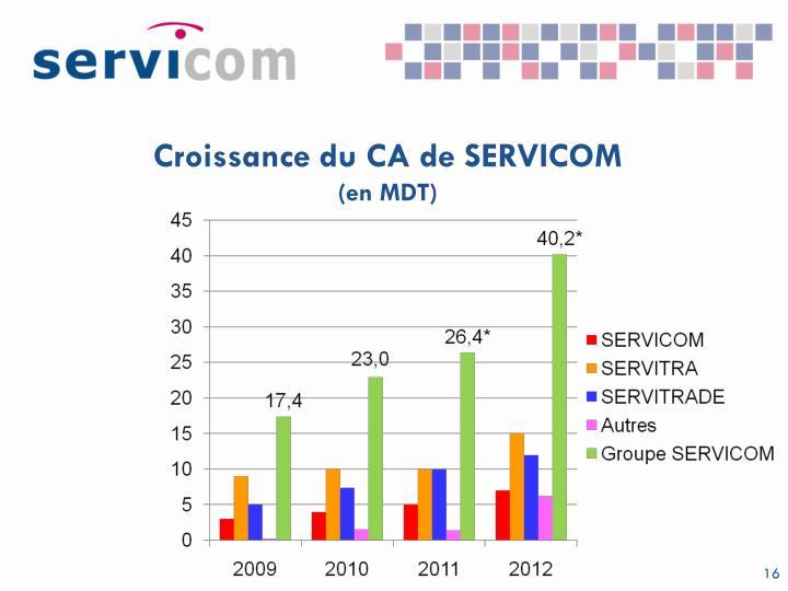 Croissance du CA de SERVICOM