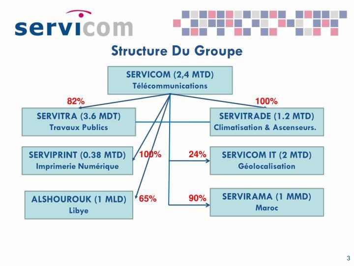 Structure Du Groupe
