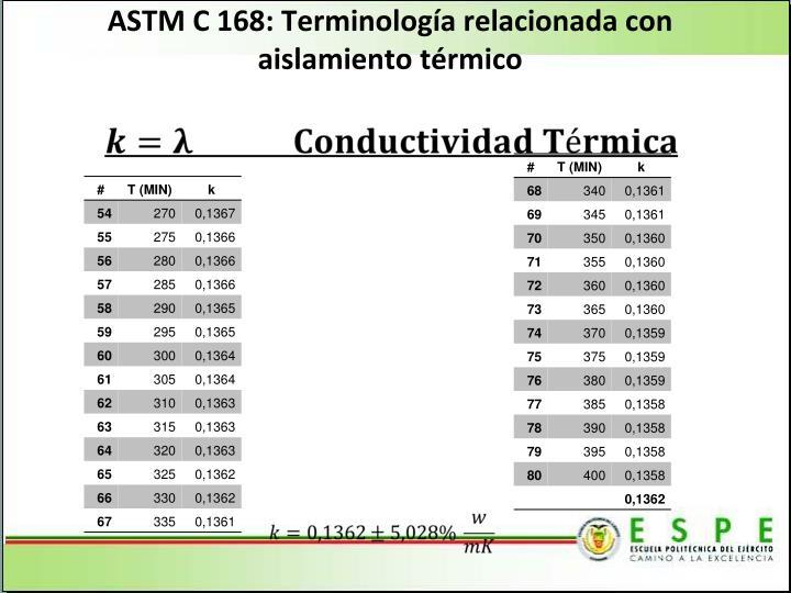 ASTM C 168: Terminología relacionada con aislamiento