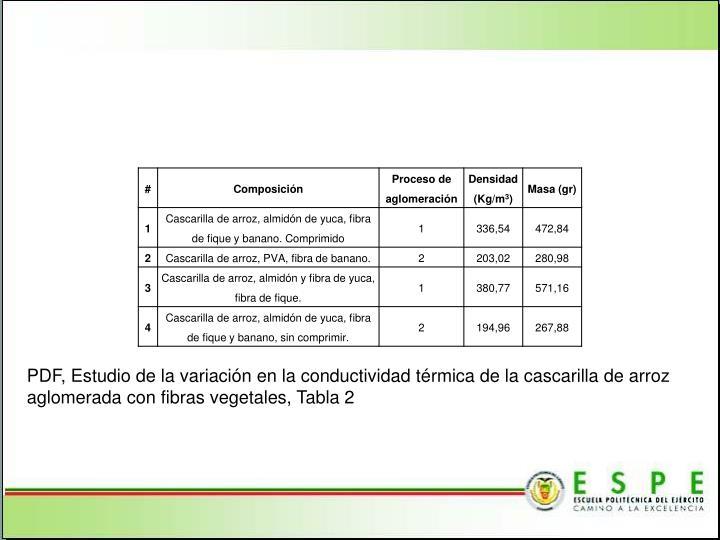 PDF, Estudio de la variación en la conductividad térmica de la cascarilla de arroz aglomerada con fibras vegetales, Tabla 2