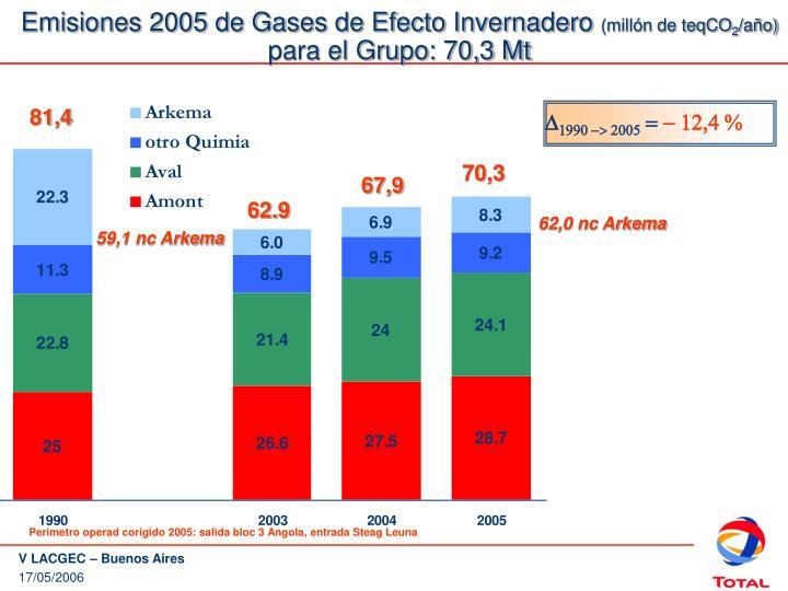 Emisiones 2005 de Gases de Efecto Invernadero