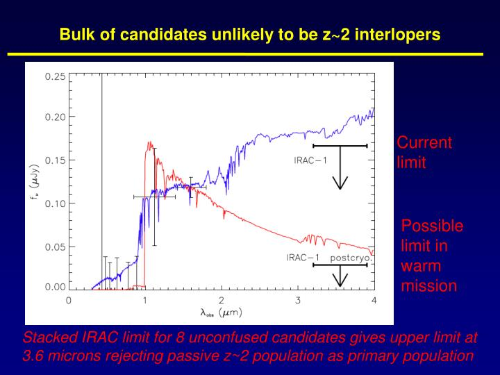 Bulk of candidates unlikely to be z~2 interlopers