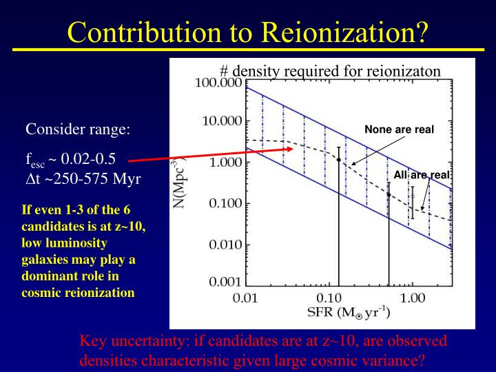 Contribution to Reionization?