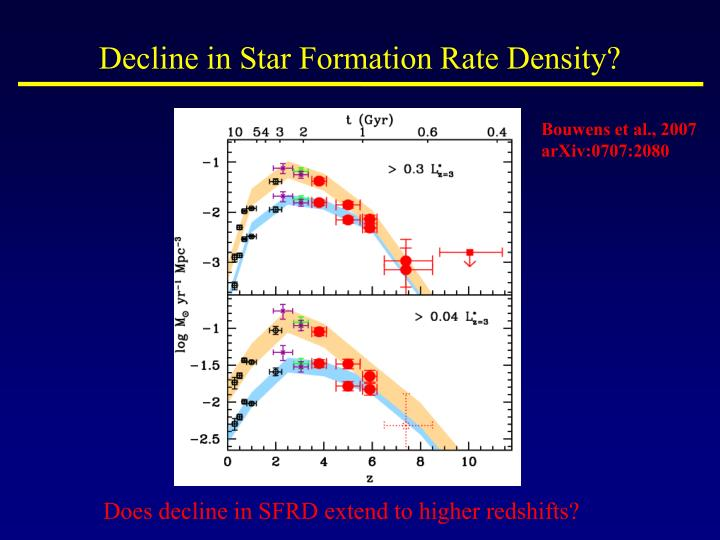 Decline in Star Formation Rate Density?