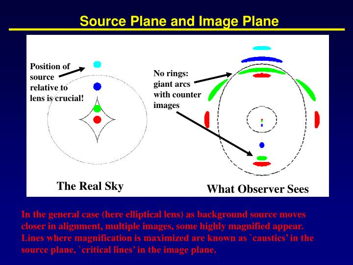 Source Plane and Image Plane