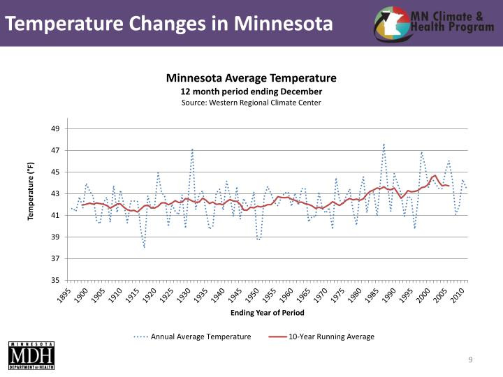 Temperature Changes in Minnesota