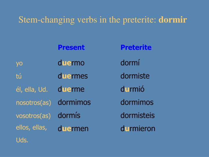 Stem-changing verbs in the preterite: