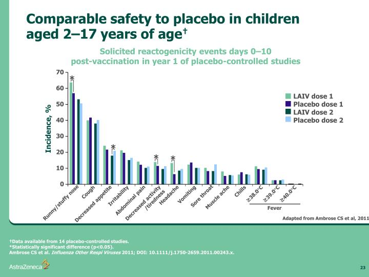 Comparable safety to placebo in children