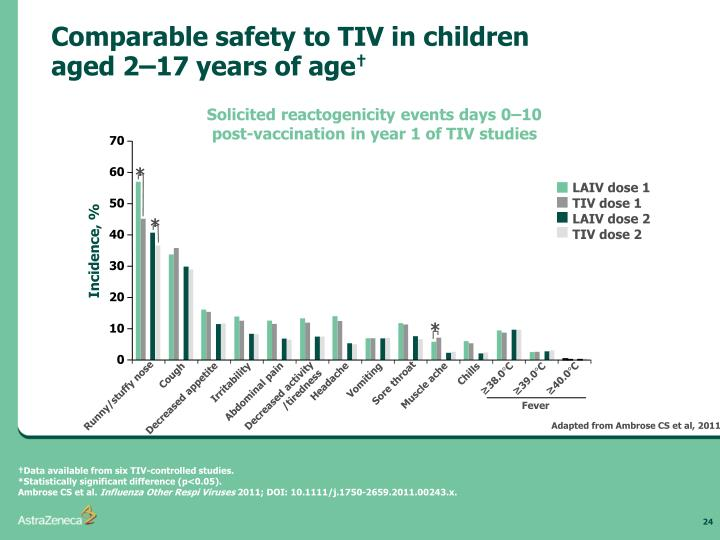 Comparable safety to TIV in children