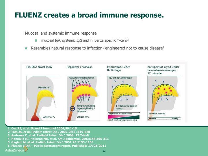 FLUENZ creates a broad immune response