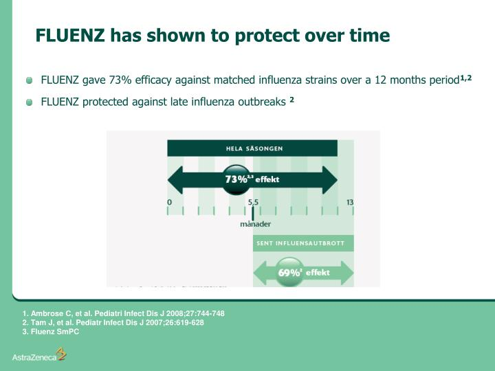 FLUENZ has shown to protect over time
