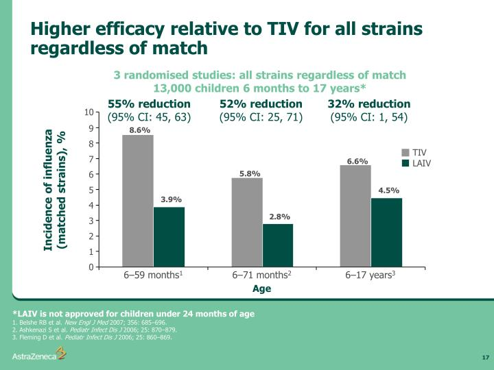 Higher efficacy relative to TIV for all strains regardless of match