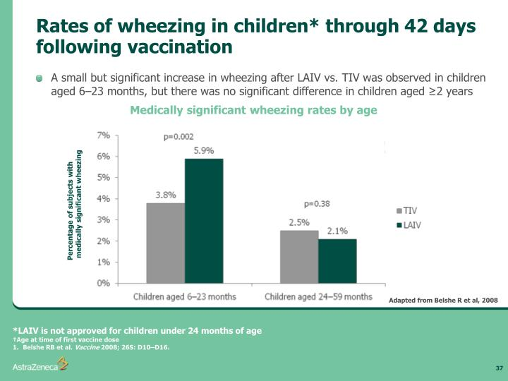 Rates of wheezing in children* through 42 days following vaccination