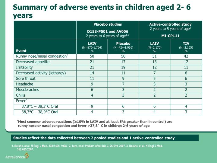 Summary of adverse events in children aged 2- 6 years