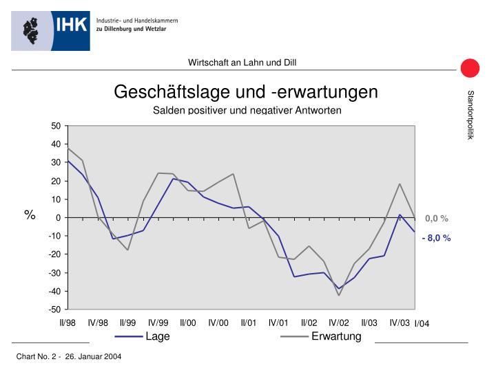 Wirtschaft an Lahn und Dill