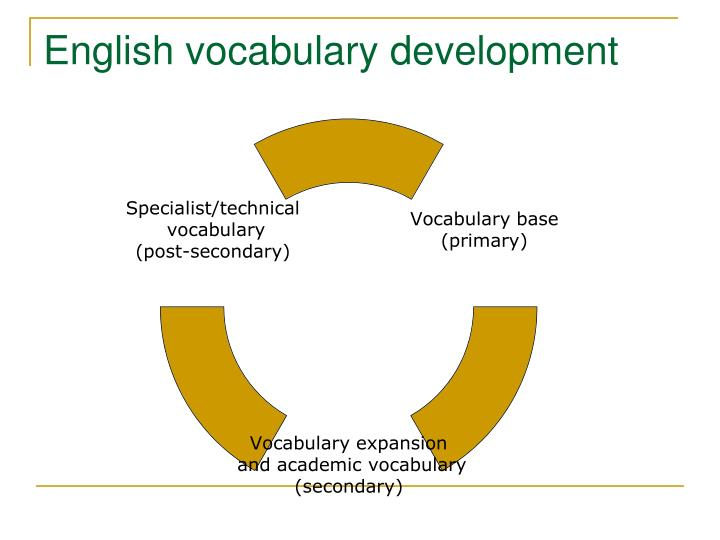 English vocabulary development