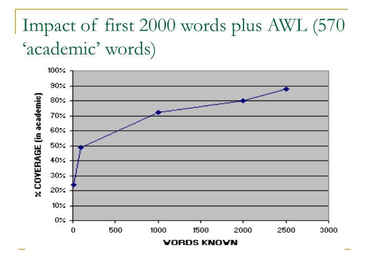 Impact of first 2000 words plus AWL (570 'academic' words)