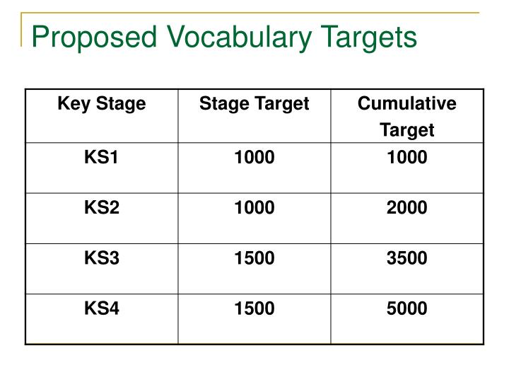 Proposed Vocabulary Targets