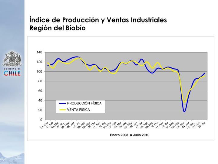 Índice de Producción y Ventas Industriales
