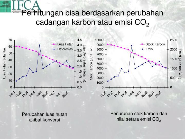 Perhitungan bisa berdasarkan perubahan cadangan karbon atau emisi CO