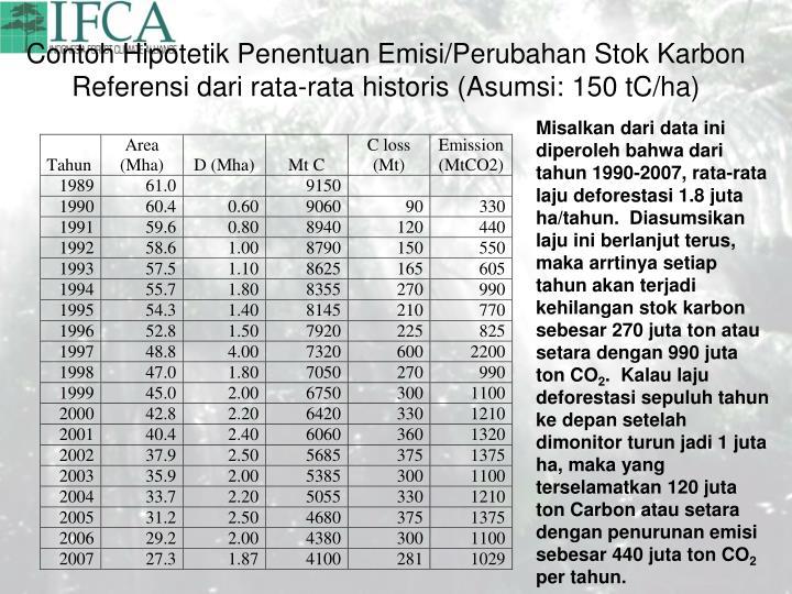 Contoh Hipotetik Penentuan Emisi/Perubahan Stok Karbon Referensi dari rata-rata historis (Asumsi: 150 tC/ha)