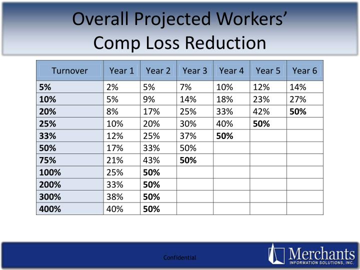Overall Projected Workers'