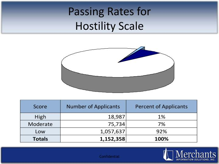 Passing Rates for