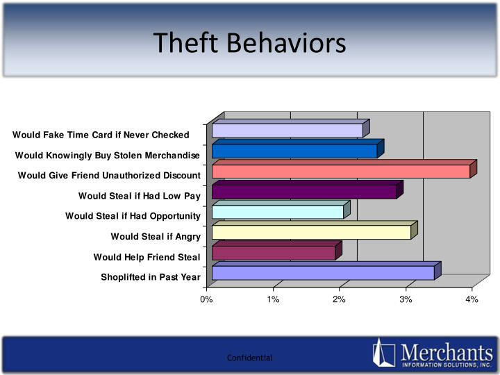 Theft Behaviors
