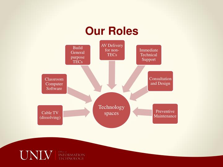 Our Roles