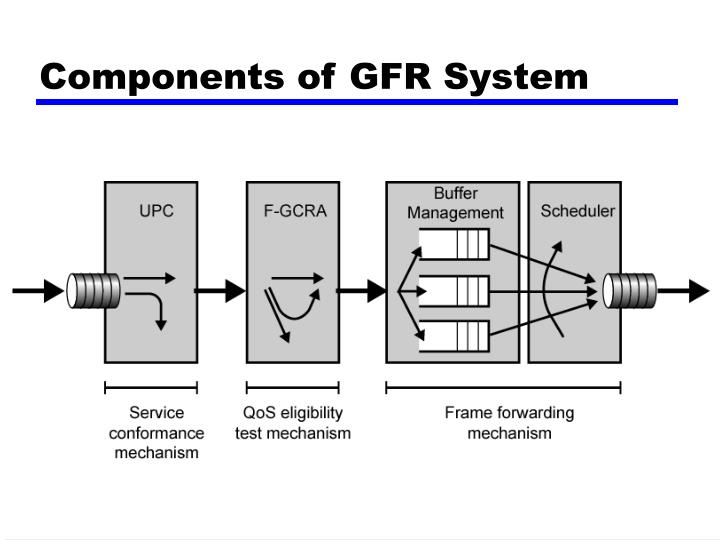 Components of GFR System