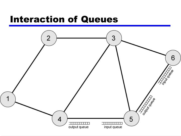 Interaction of Queues