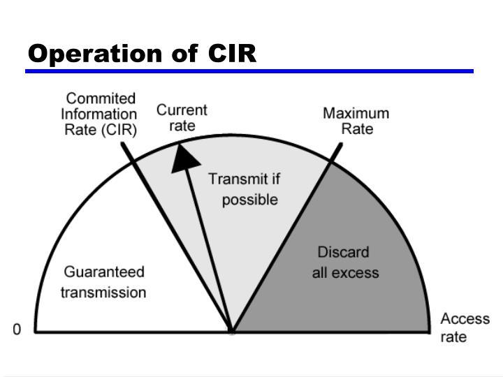 Operation of CIR