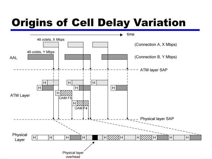 Origins of Cell Delay Variation