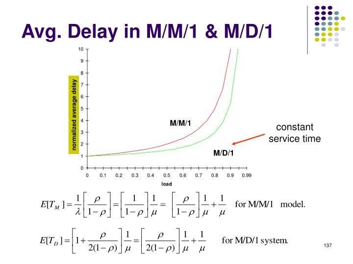 normalized average delay