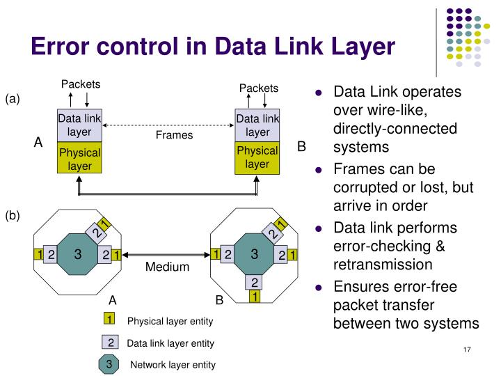 Data Link operates over wire-like, directly-connected systems