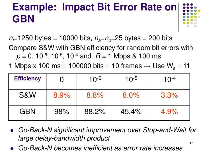 Example:  Impact Bit Error Rate on GBN