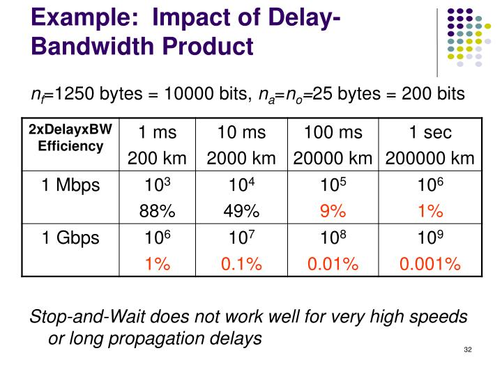 Example:  Impact of Delay-Bandwidth Product