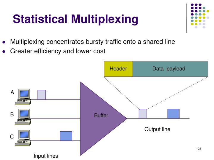 Multiplexing concentrates bursty traffic onto a shared line