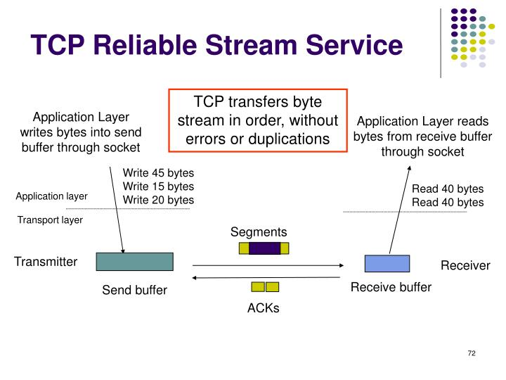 TCP Reliable Stream Service