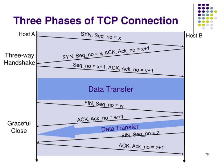 Three Phases of TCP Connection