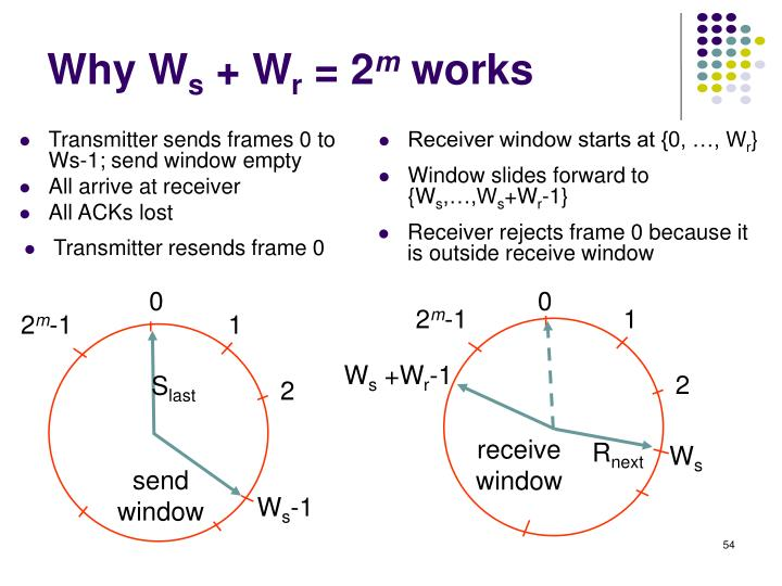 Transmitter sends frames 0 to Ws-1; send window empty