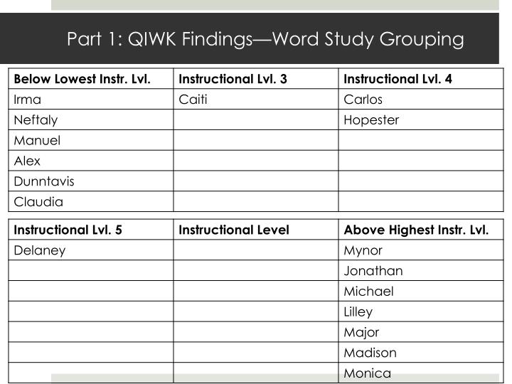 Part 1: QIWK Findings—Word Study Grouping