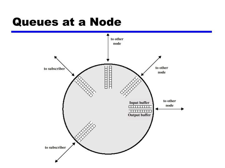 Queues at a node