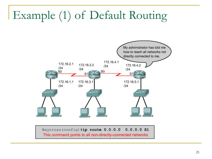 Example (1) of Default Routing