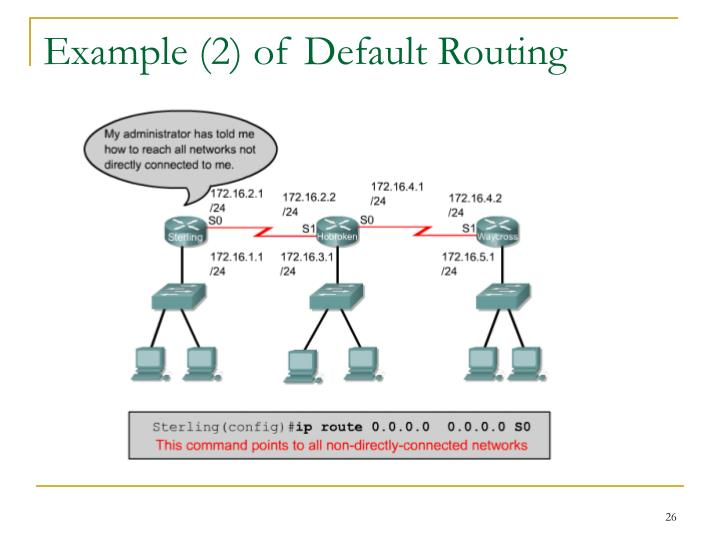 Example (2) of Default Routing